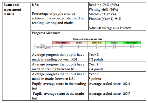 KS1 Results Table